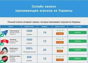 Достоинства популярного в Украине интернет казино Faraon
